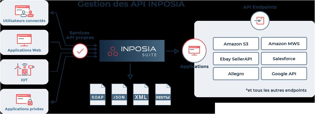 Notre gestion des API se connecte aux API existantes ou nous créons de nouvelles API.