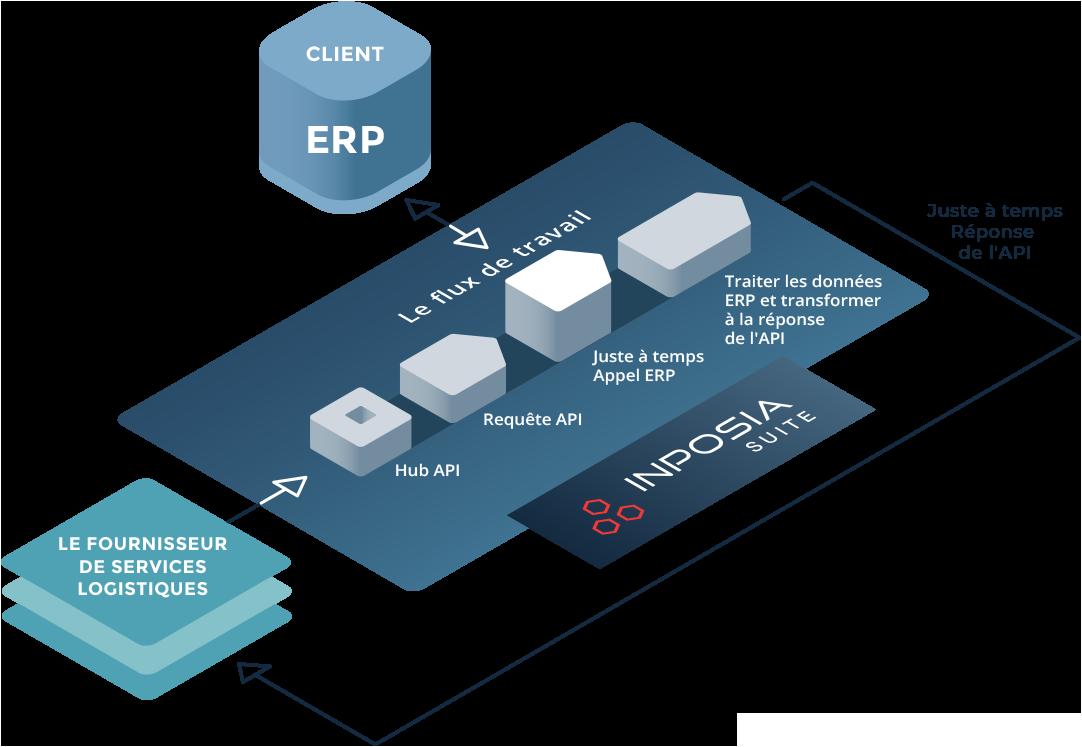 La gestion de l'API INPOSIA dans l'étude de cas de notre client.