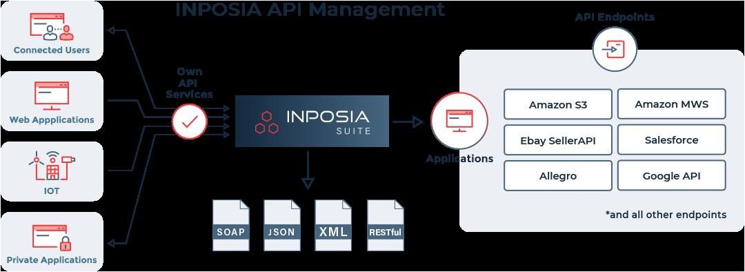 Unser API Management konnektiert sich an bestehende API´s oder wir erstellen neue API´s.
