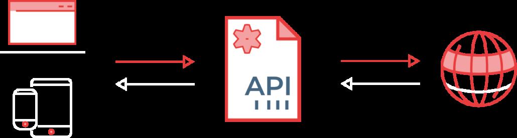 Hier können Sie sehen, wie der Ablauf einer API stattfindet und wie Informationen ausgetauscht werden.