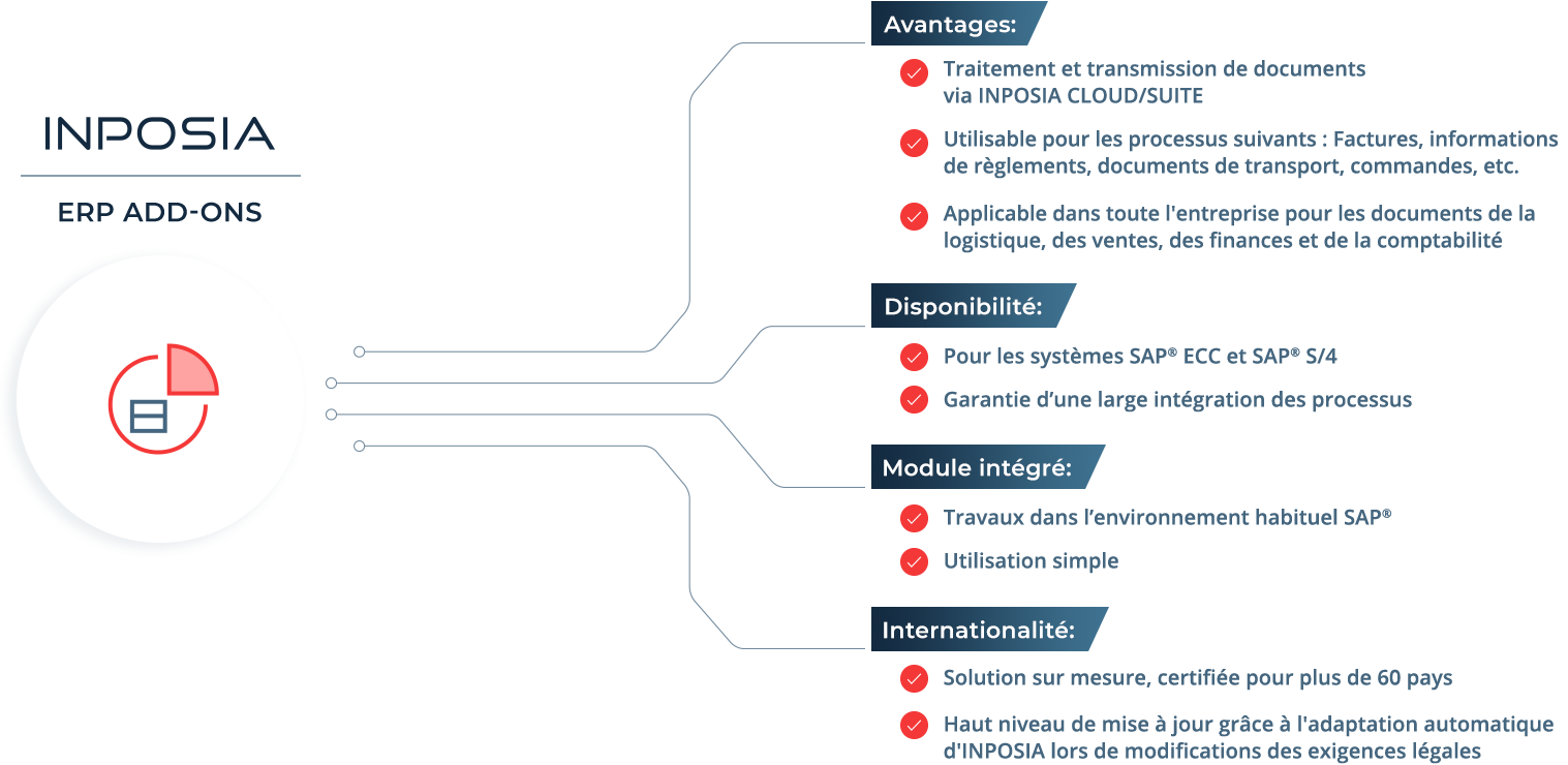 Le SAP Add-On GEP vous donne un aperçu de votre facturation électronique dans votre système ERP.