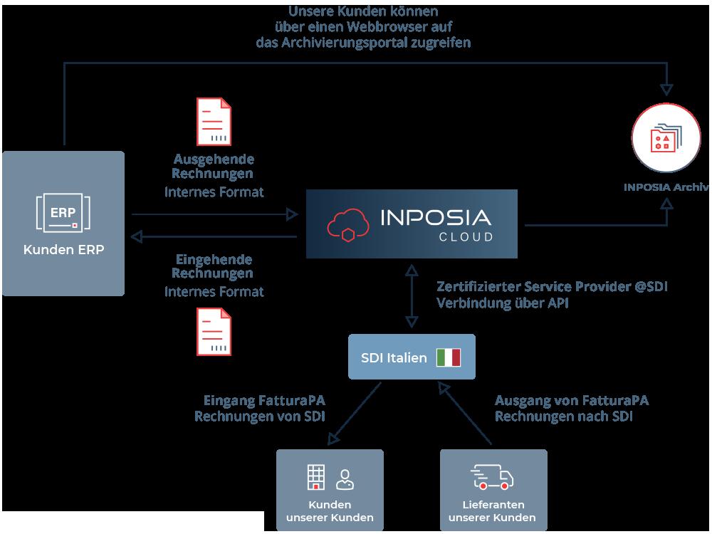 INPOSIA verschickt und empfängt elektronische rechnungen von und in Italien mit FatturaPA.