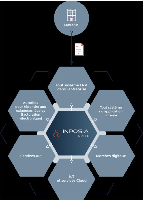La suite INPOSIA est l'interface idéale entre vous et vos partenaires commerciaux.