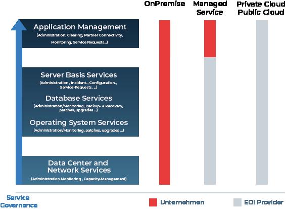 Unser Blogbeitrag zeigt Ihnen die Unterschiede zwischen OnPremise und Cloud EDI Lösungen