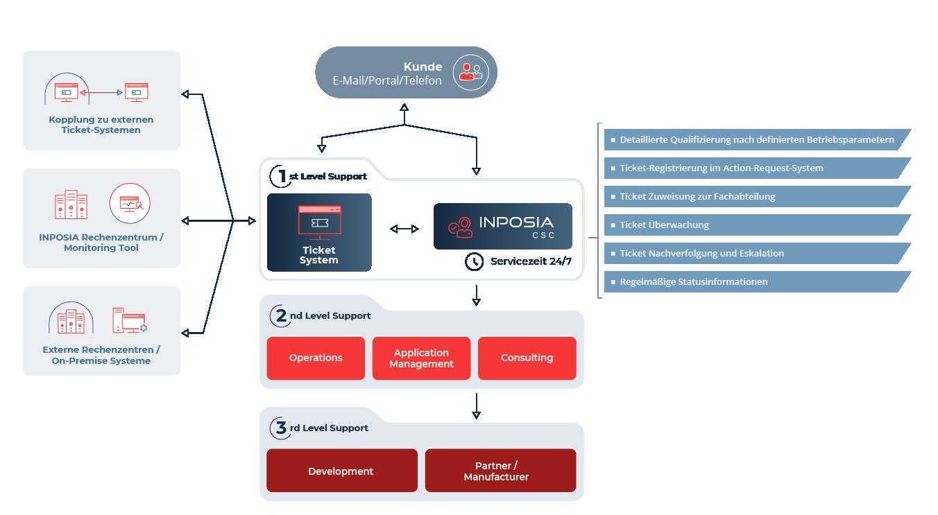 Der INPOSIA Support nimmt über verschiedene Kanäle Tickets auf und bearbeitete diese nach einem 3 Stufen Prinzip.