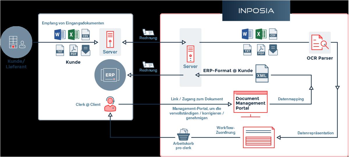 Das Data Sourcing bei INPOSIA vereinfacht Ihre Dokumentenbearveitung und das ganze in der Cloud.