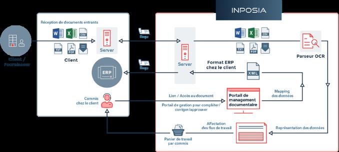 L'approvisionnement en données INPOSIA simplifie la gestion des documents et tout ce qui se trouve dans le nuage.