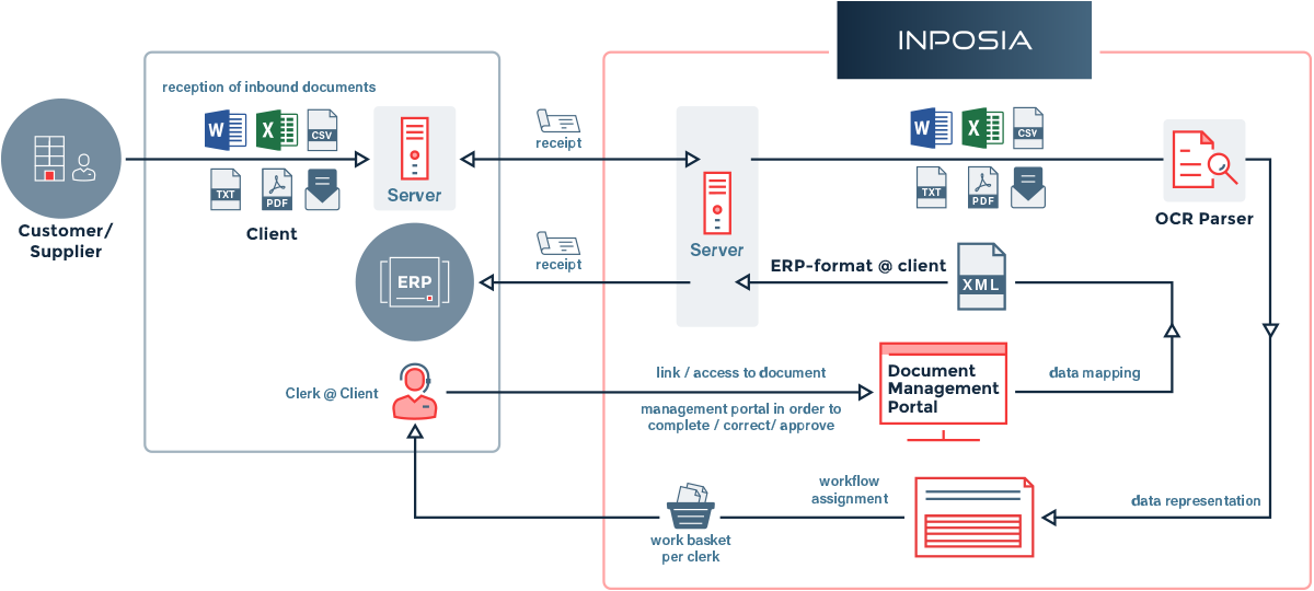 INPOSIA Data Sourcing makes document processing in the cloud easy.
