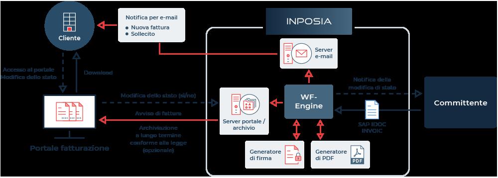 Le portail INPOSIA pour les factures électroniques
