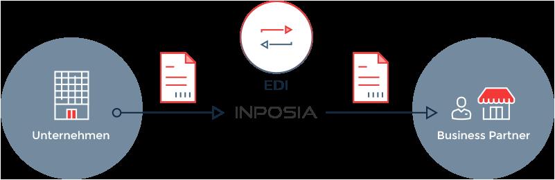 Infografik unserer EDI Lösung, we der Datentransfer abläuft.