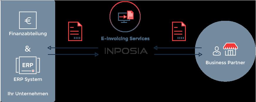 Unsere E-Invoicing Services verbinden Ihre Geschäftspartner mit Ihrer Finanzabteilung.