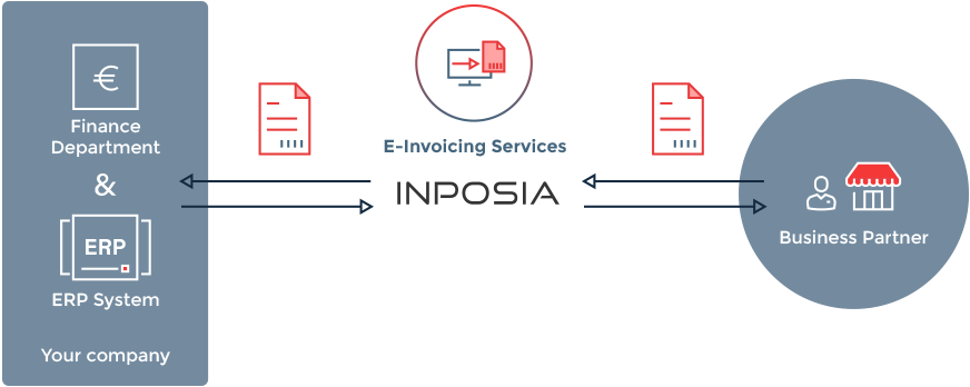 With the INPOSIA e-Invoicing solution, invoices can be exchanged inside and outside your company.