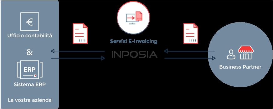 Con la soluzione di fatturazione elettronica INPOSIA, le fatture possono essere scambiate all'interno e all'esterno della vostra azienda.