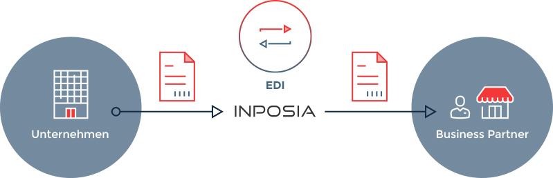 So läuft der Datenaustausch bei der INPOSIA ab.