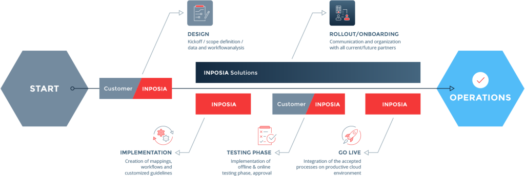the INPOSIA EDI process during the conversion to electronic data interchange.