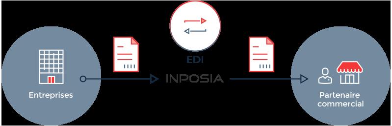 C'est ainsi que fonctionne l'échange de données à INPOSIA.