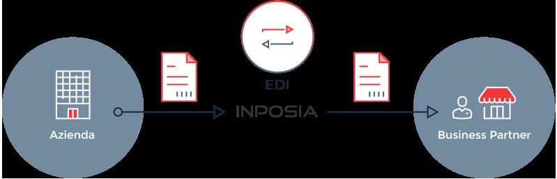 Ecco come funziona lo scambio di dati all'INPOSIA.