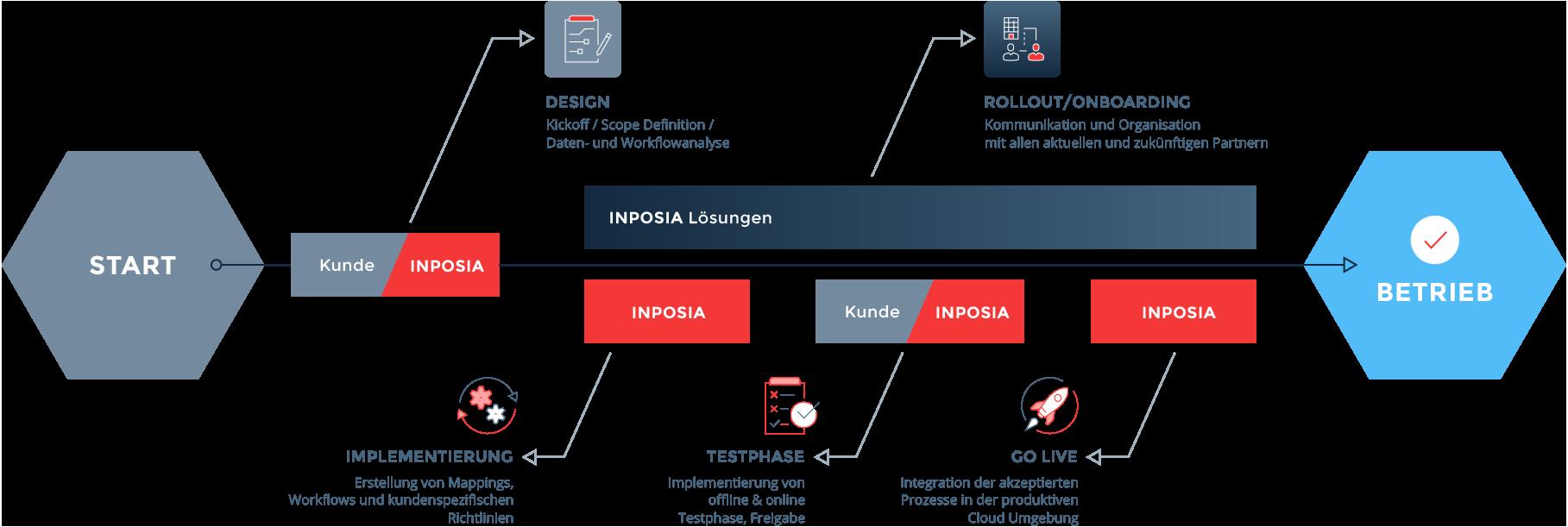 der INPOSIA EDI Prozess bei der Umstellung auf electronic data interchange.