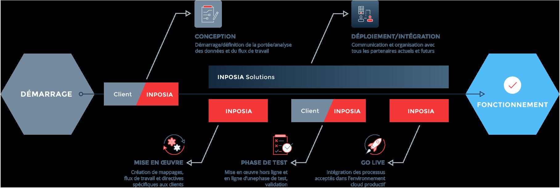 le processus EDI INPOSIA lors de la conversion à l'échange de données informatisé.