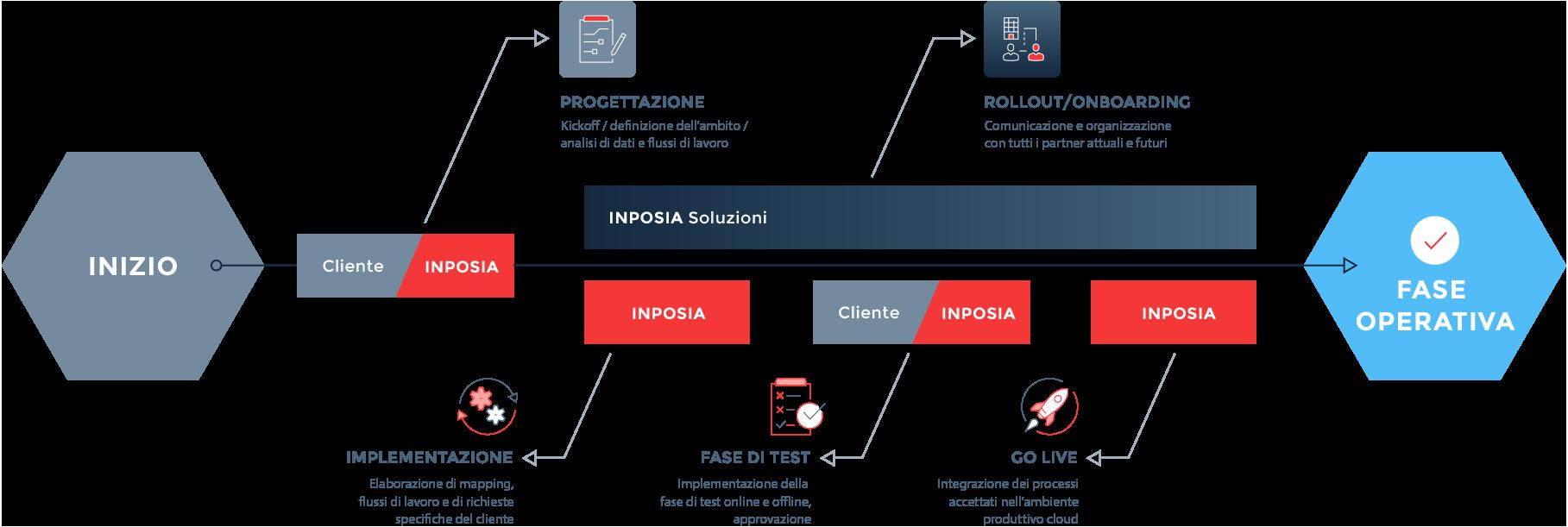 il processo INPOSIA EDI durante la conversione all'interscambio elettronico dei dati.