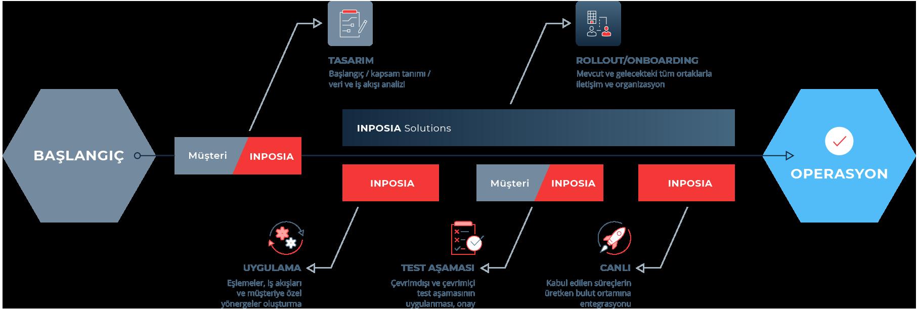 INPOSIA EDI bağlantınızı gerçekleştirir