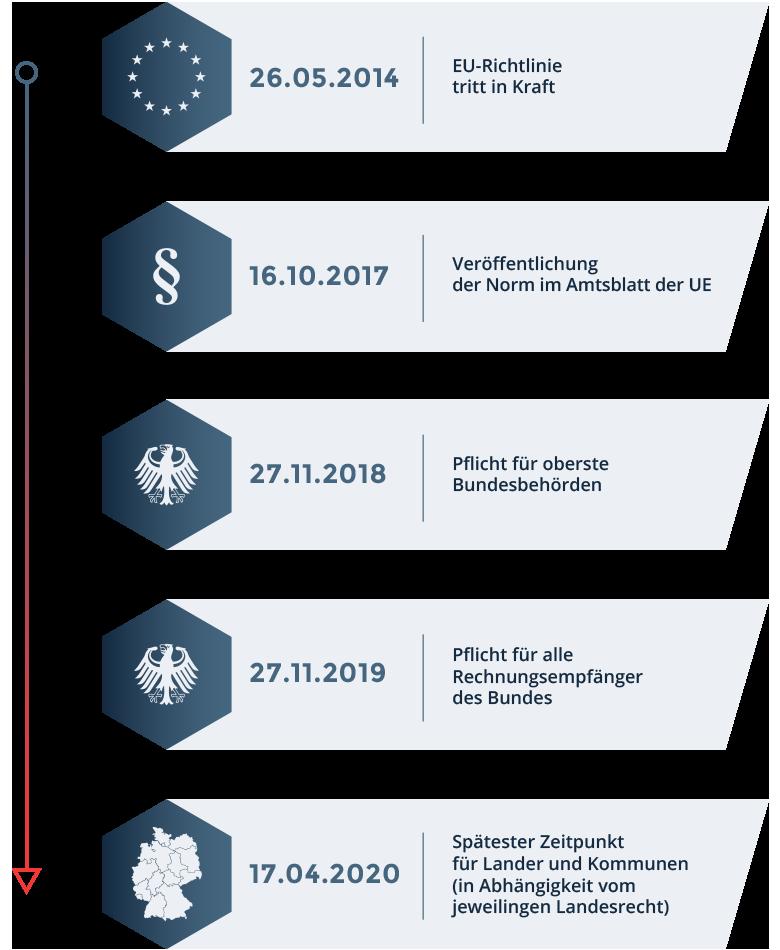 Das E-Rechnungsgesetz tritt ab April für alle Kommunen und Behörden in Deutschland in Kraft.