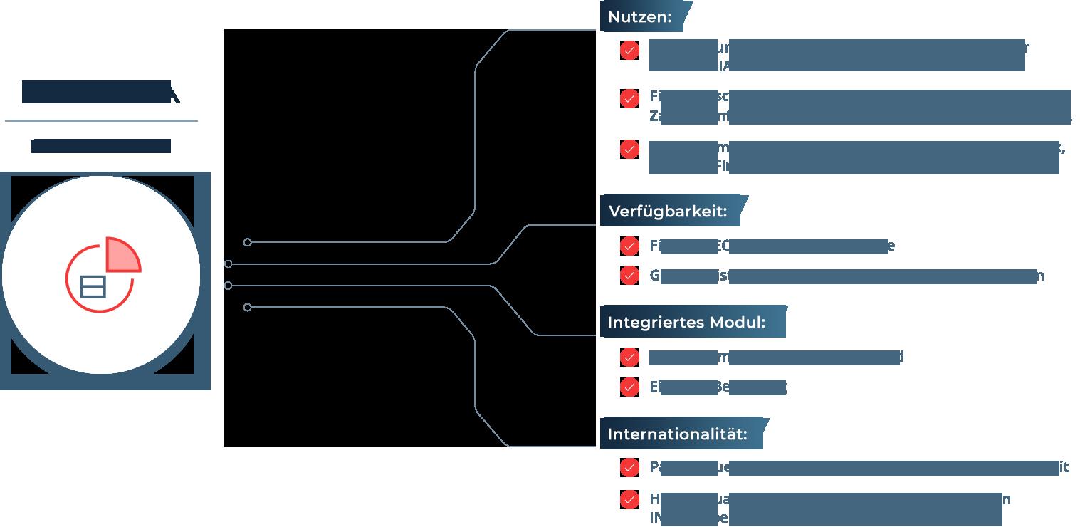 Unsere ERP Add-Ons bieten einige Vorteile in Sachen Nutzen und Verfügbarkeit.
