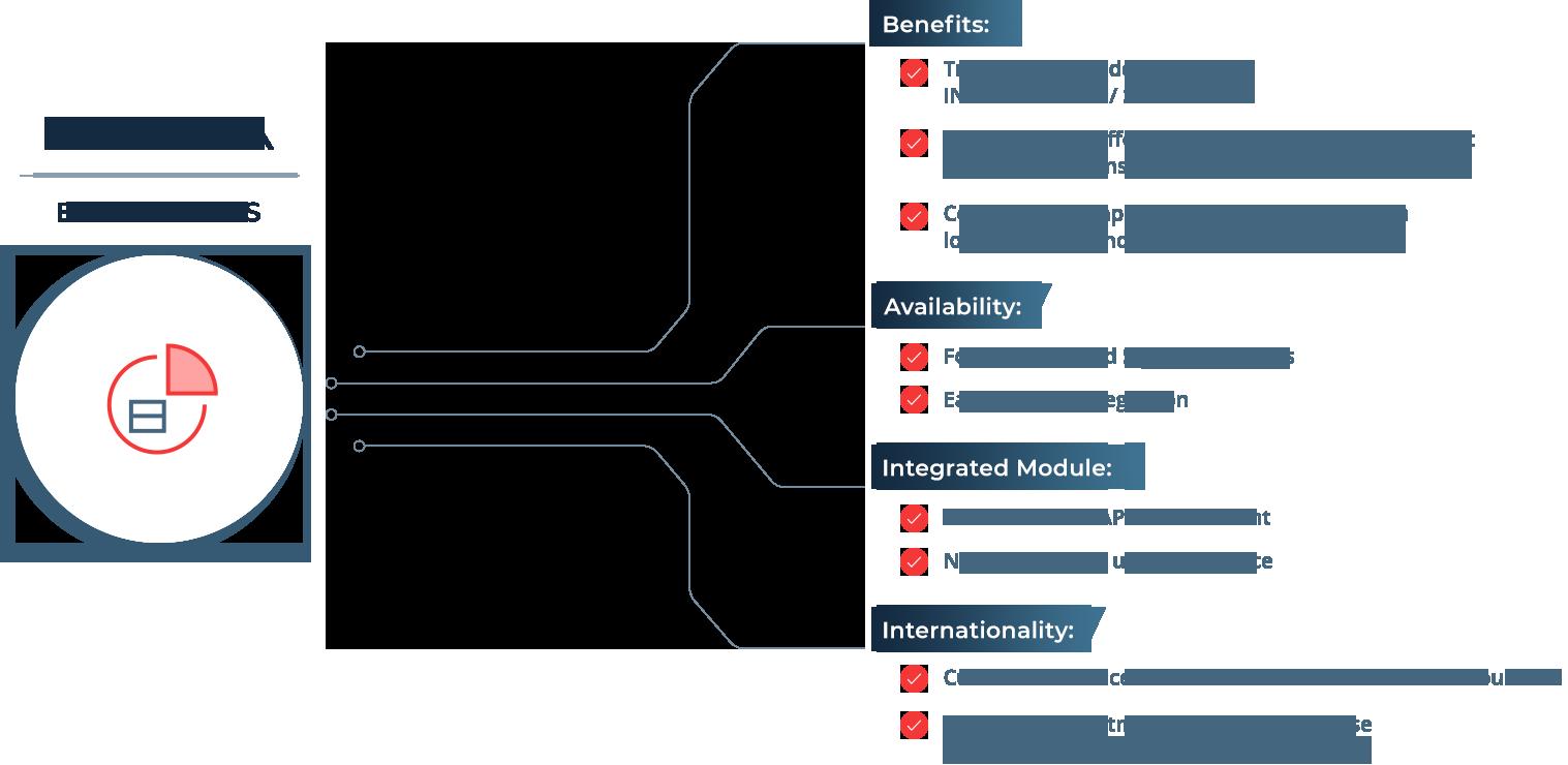 Das SAP Add-On GEP verschafft Ihnen einen Überblick über Ihr e-Invoicing im eigenen ERP-System.