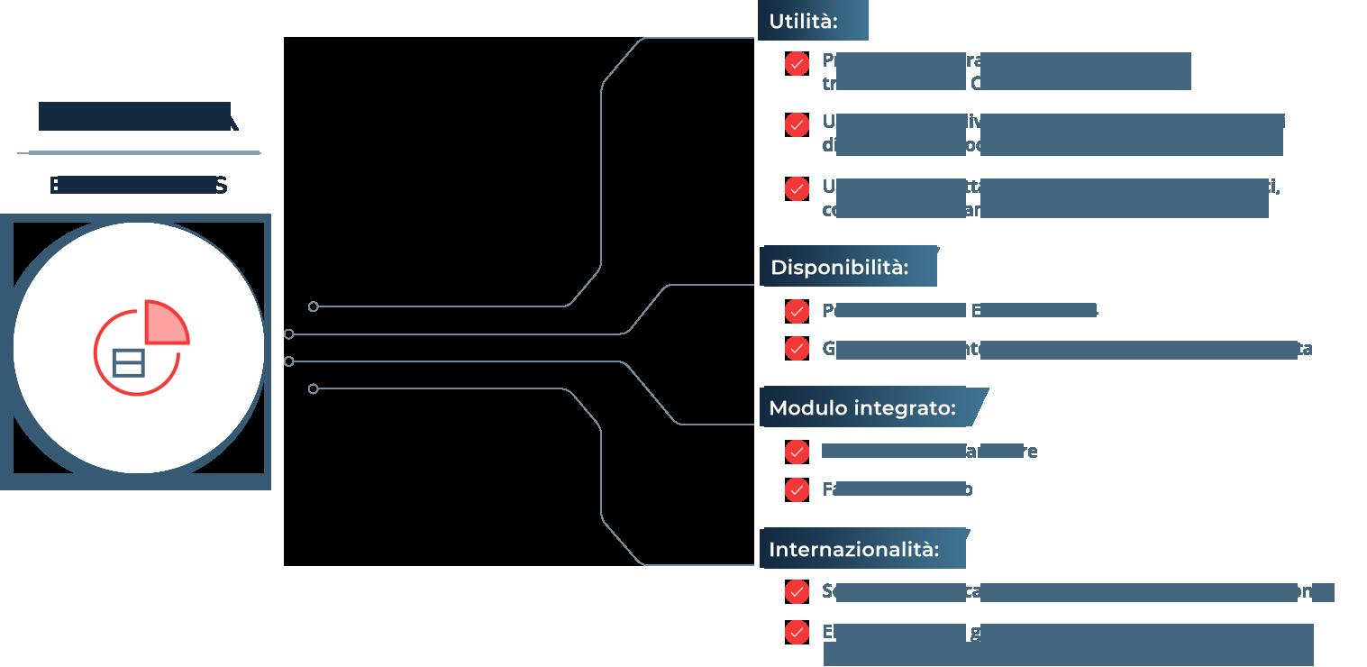 Il SAP Add-On GEP vi offre una panoramica della vostra fatturazione elettronica nel vostro sistema ERP.