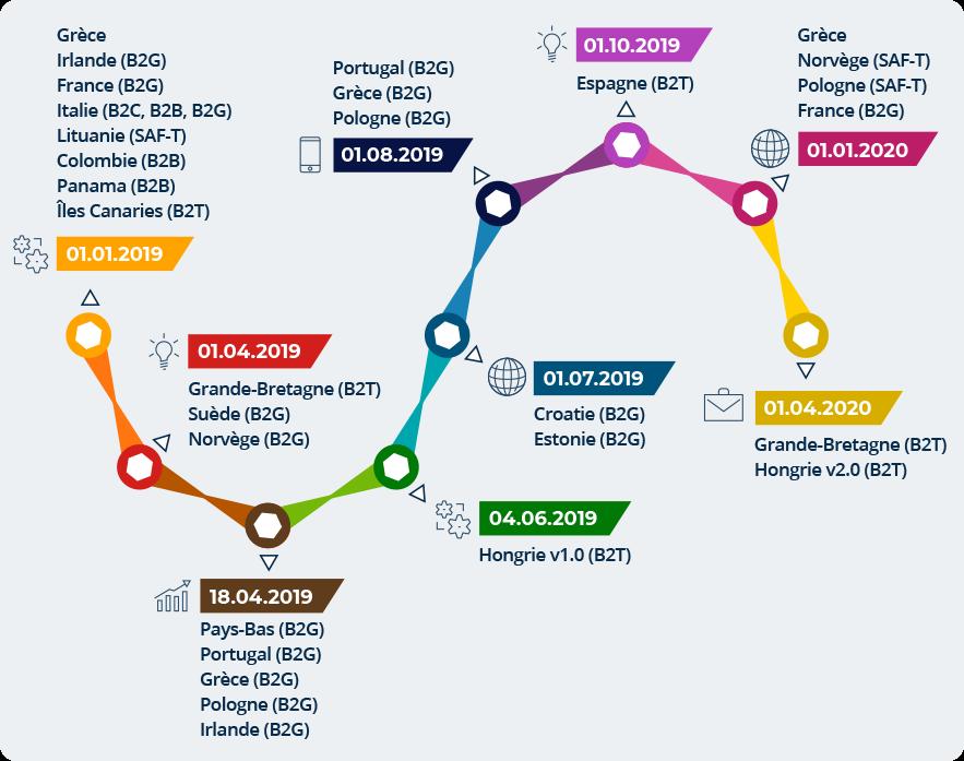 Sur INPOSIA, vous pouvez découvrir toutes les échéances de la facturation électronique pour 2020.
