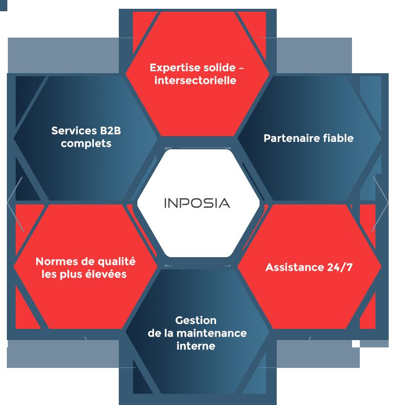Les avantages de l'inposia vont d'une longue expérience à un soutien international