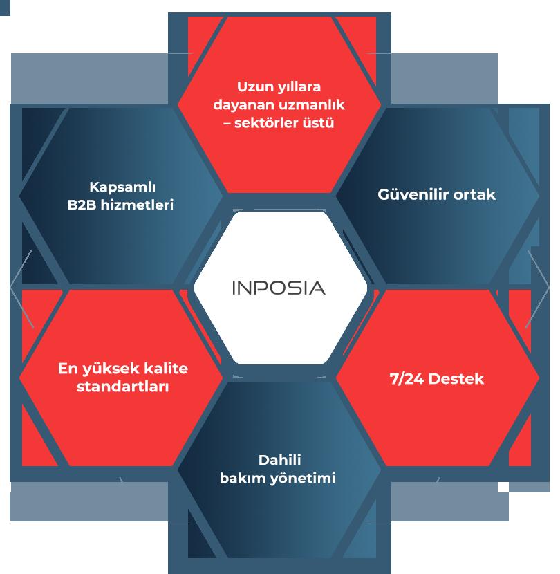 INPOSIA Nord'un birçok yenisi için seçim