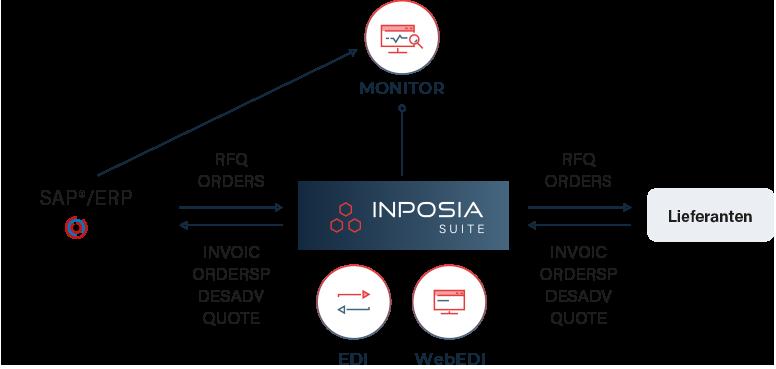 Die SMS Group betreibt die INPOSIA Suite mit EDI und WebEDI