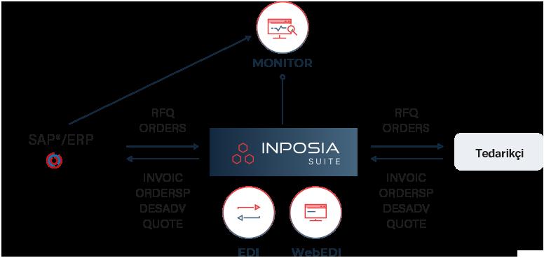 INPOSIA Suite'in SMS Grubu ERP sisteminde uygulanması