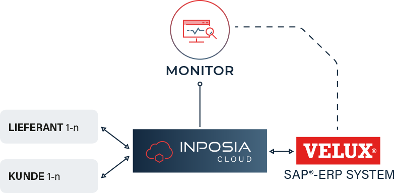 Mithilfe unserer INPOSIA Cloud betreibt VELUX sein SAP-ERP-System.