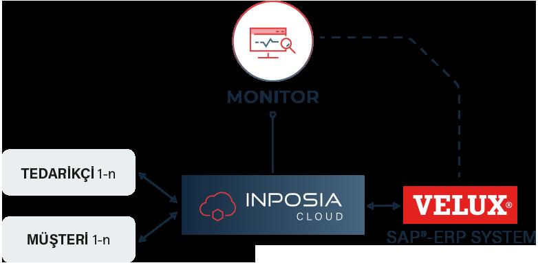 Velux, INPOSIA Cloud ve EDI'yi kullanıyor