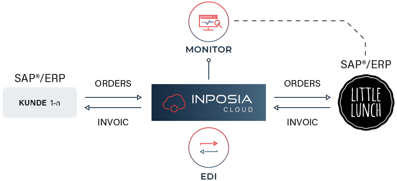 INPOSIA bindet seine INPOSIA Cloud an das ERP-System von Little Lunch.