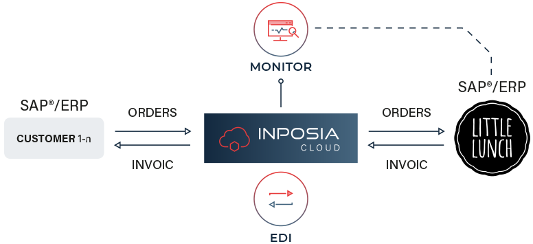 INPOSIA connects its INPOSIA cloud to the ERP system of Little Lunch.