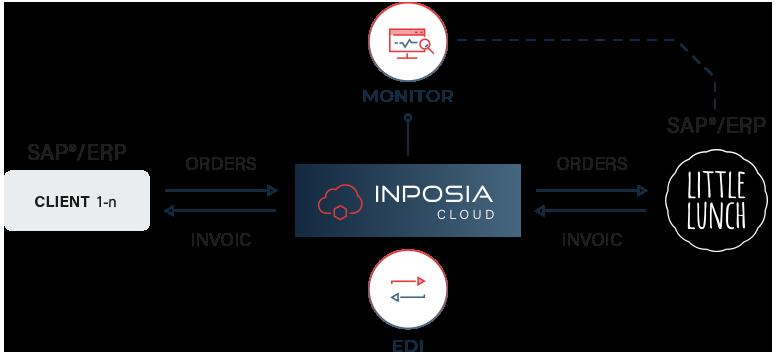 INPOSIA connecte son cloud INPOSIA au système ERP de Little Lunch.