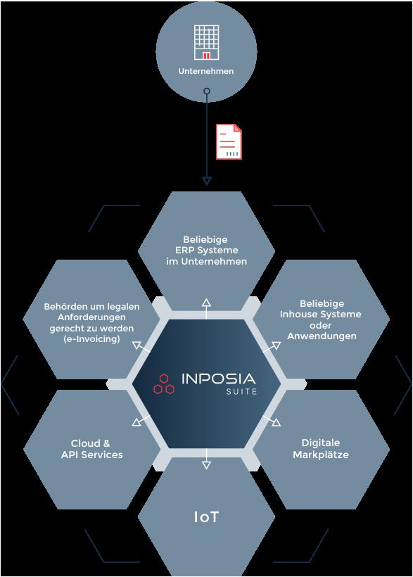 Die INPOSIA Suite ist die ideale Schnittstelle zwischen Ihnen und ihren Geschäftspartnern.