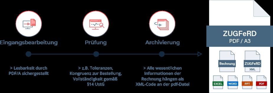ZUGFeRD optimiert die Eingangsbearbeitung, Prüfung und Archivierung sämtlicher Rechnungen.