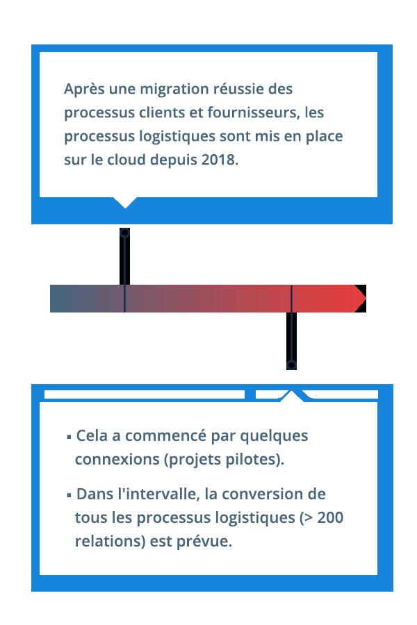 Nous prévoyons la conversion de tous les processus logistiques chez VELUX