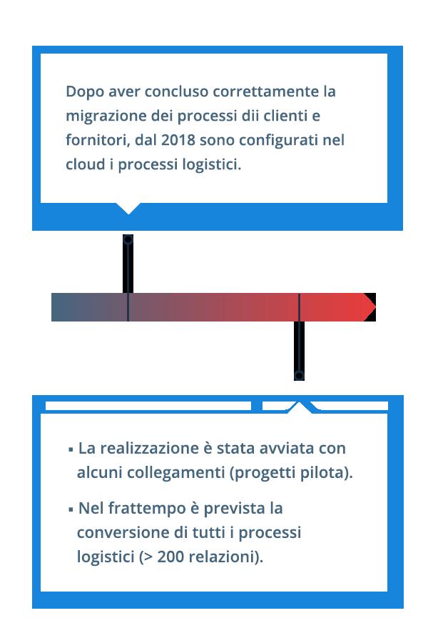Stiamo pianificando la conversione di tutti i processi logistici della VELUX.