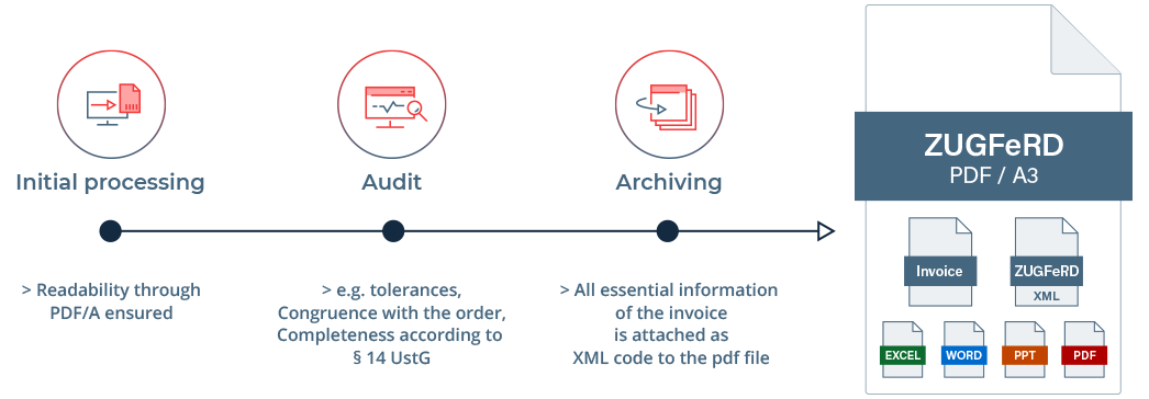 With ZUGFeRD you simplify your incoming processing, checking and archiving of e-invoices.
